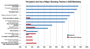 Perception and Use of Major B2B Branding Themes
